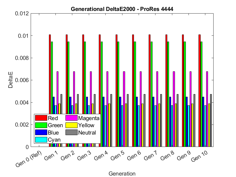 ProRes 4444 Generation Loss DeltaE2000