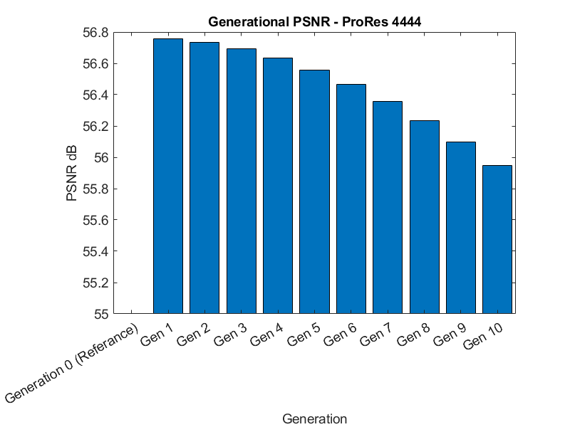 ProRes 4444 Generation Loss PSNR