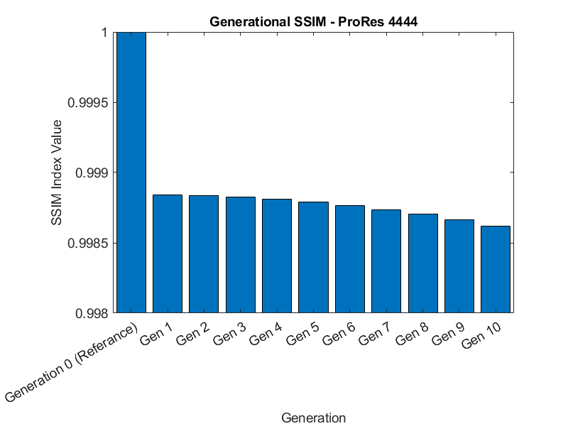ProRes 4444 Generation Loss SSIM